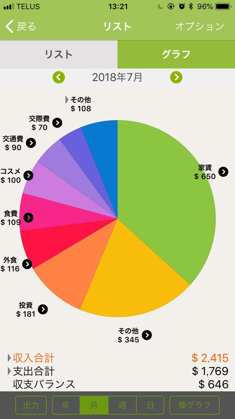 2018年7月の収支